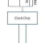 ClockBefore